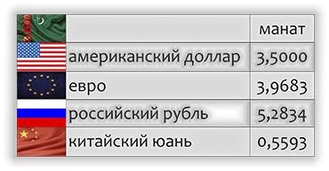 курс валюты манат в Туркменистане